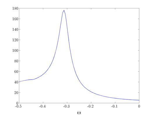 Two-dimensional channel flow (Orr-Sommerfeld operator)
