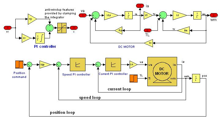 dc motor position control block diagram wiring diagram