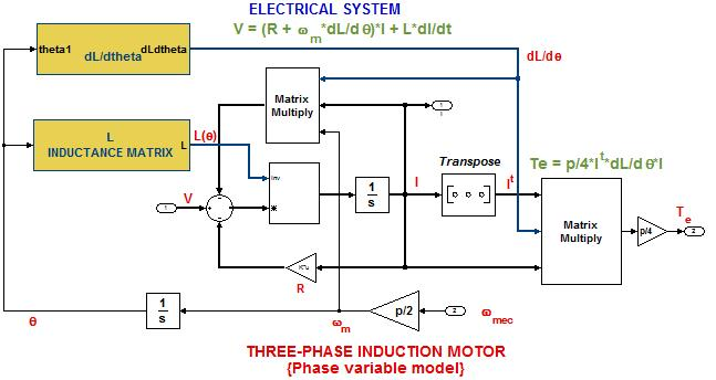 abc phase model of the induction machine
