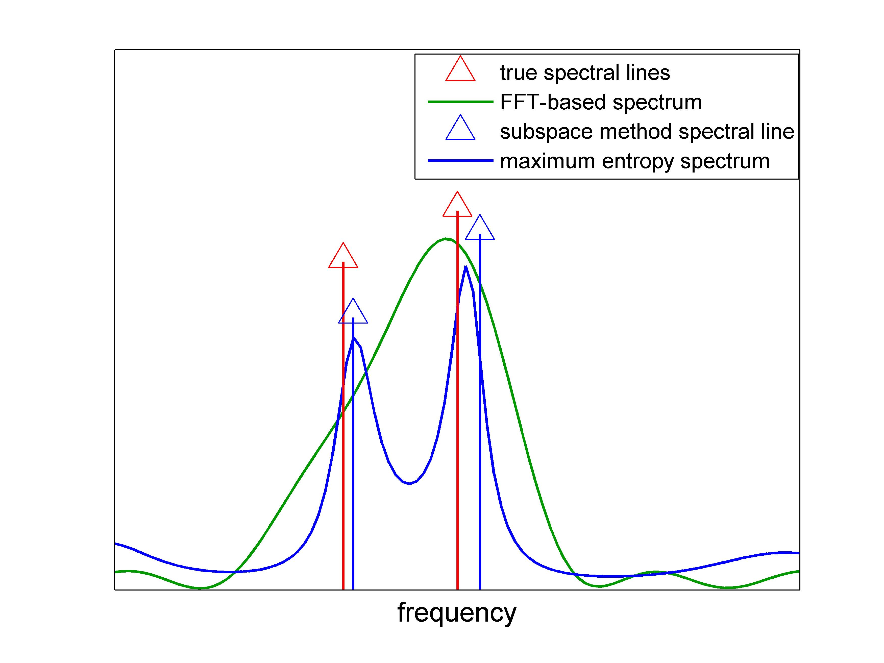 High resolution tools for spectral analysis ccuart Gallery
